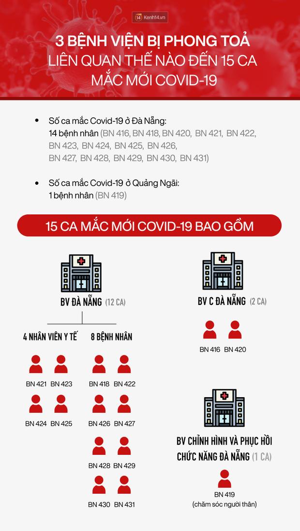 Diễn biến dịch Covid-19: Hơn 18.000 người từ Đà Nẵng về TP.HCM trong 3 ngày; BN 419 hết sốt - Ảnh 1.