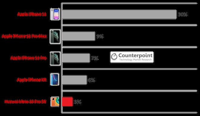Sau Huawei, ai sẽ là kẻ thay thế để trực tiếp đe dọa Samsung? - ảnh 1