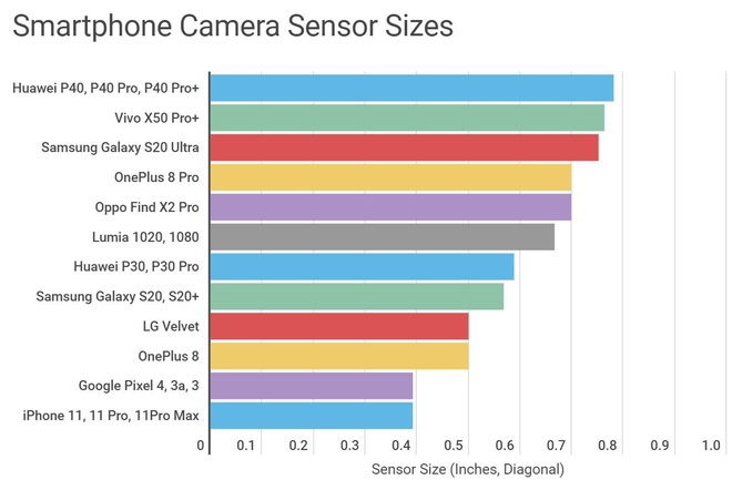 Không quan trọng camera smartphone có bao nhiêu chấm, đây mới là yếu tố lớn quyết định chất lượng ảnh - ảnh 5