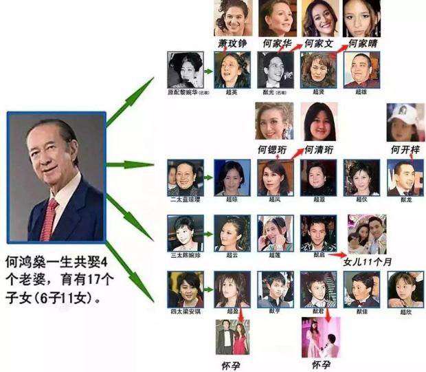 Cuộc tranh chấp gia sản lớn nhất châu Á: Trùm sòng bạc Macau sẽ chia 1,5 triệu tỷ đồng cho 3 bà vợ, 16 người con như thế nào? - ảnh 7