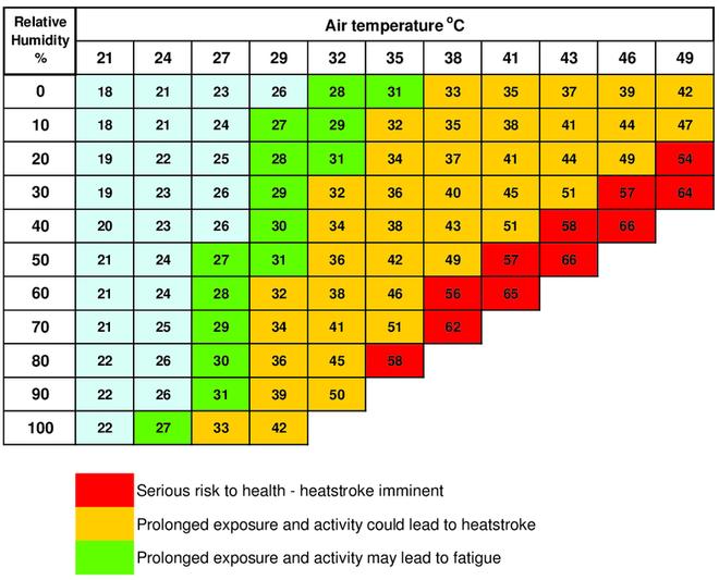 Tại sao thời tiết nóng ẩm ở Việt Nam khó chịu hơn nhiều nóng khô ở Trung Đông? - ảnh 2