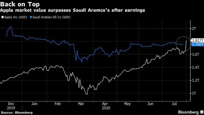 Apple vượt mặt Saudi Aramco, trở thành công ty giá trị nhất thế giới - ảnh 1
