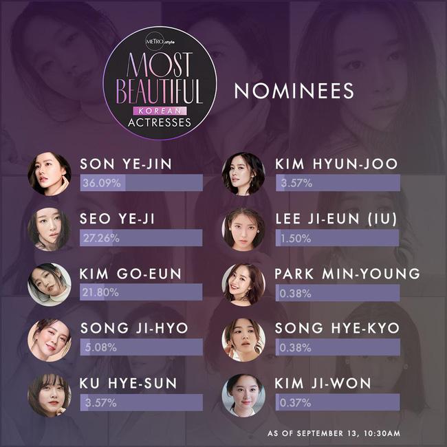 Bất ngờ với BXH nữ diễn viên Hàn Quốc đẹp nhất 2020: Son Ye Jin xuất sắc với vị trí đầu tiên, Song Hye Kyo vắng mặt trong top 5 - ảnh 1