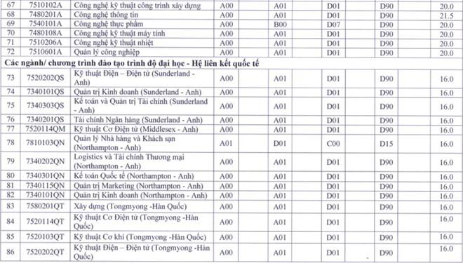 Cập nhật 25/9: Điểm chuẩn và điểm sàn của hơn 90 trường đại học top đầu, dao động từ 20-28 điểm - ảnh 15