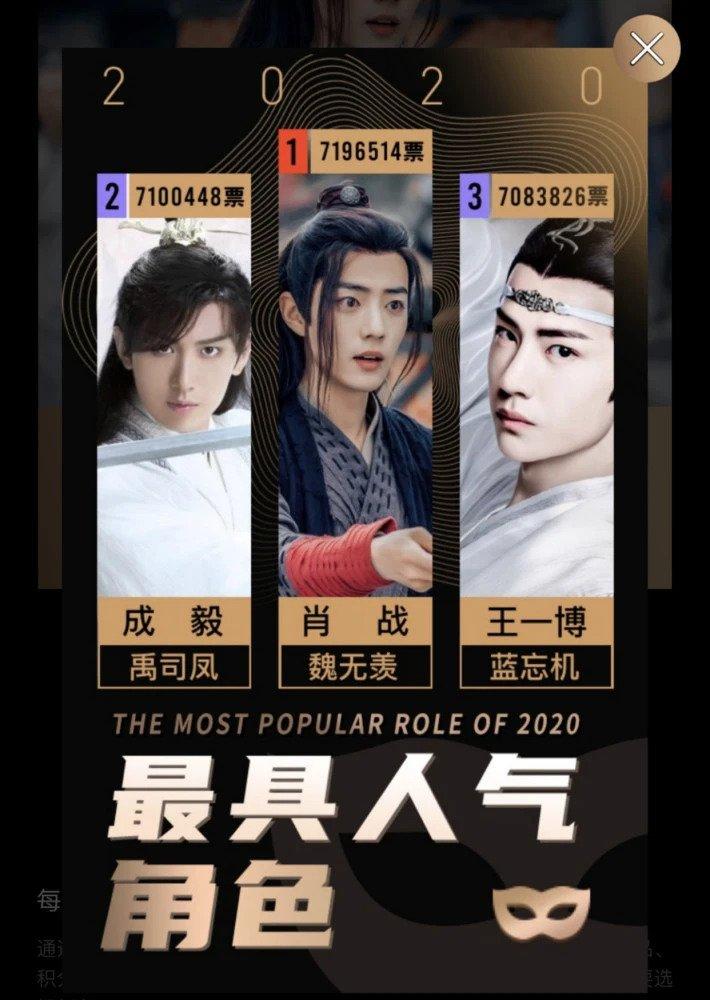 Netizen chọn 10 nhân vật Hoa ngữ được yêu thích nhất 2020: Cặp đôi Trần Tình Lệnh và Tư Phượng Lưu Ly kình nhau ở top 3 - Ảnh 5.