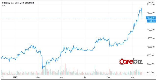 Thất bại trước ngưỡng cửa lịch sử, Bitcoin và toàn thị trường tiền số đồng loạt gãy cánh sau chuỗi ngày bay cao - ảnh 2