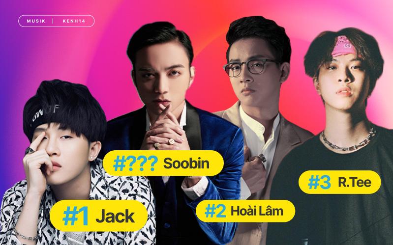 """Jack vẫn """"công phá"""" về lượt tương tác, Soobin xuất hiện với thứ hạng bất ngờ làm xáo trộn BXH Top 10 Artist HOT14"""
