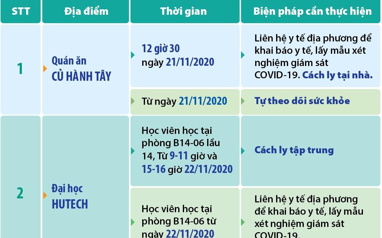 TP.HCM cập nhật 3 địa điểm liên quan các ca Covid-19 mới: Những ai từng đến đây cần liên hệ ngay cơ quan y tế