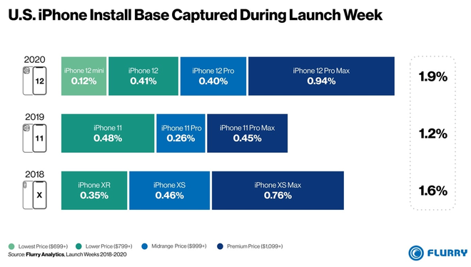 iPhone 12 là dòng iPhone mới bán chạy nhất của Apple trong 3 năm nay - ảnh 1