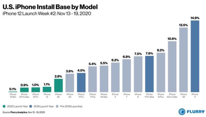 iPhone 12 là dòng iPhone mới bán chạy nhất của Apple trong 3 năm nay - ảnh 2