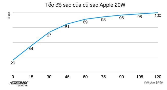 Đánh giá củ sạc Apple 20W đang cháy hàng tại Việt Nam: Giá cao nhưng chẳng có gì đặc biệt - ảnh 11