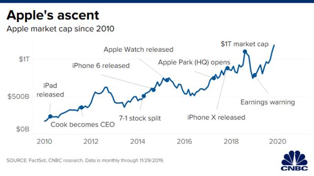 Thập kỷ thương trường 201X - Thập niên của iPhone: Apple đã tạo ra cuộc cách mạng tỷ đô thay đổi thế giới như thế nào? - ảnh 1