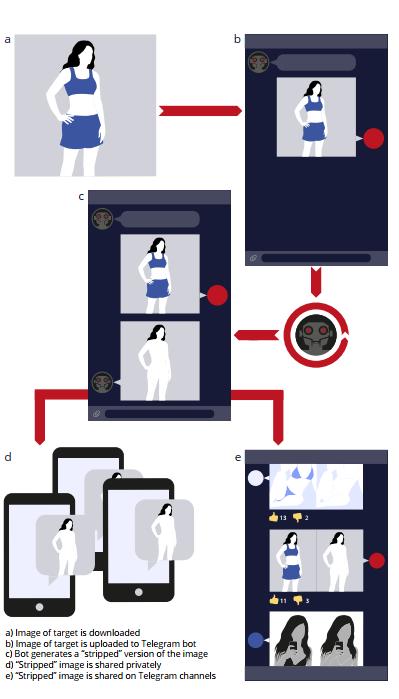 Nóng: Cảnh báo công cụ Deepfake sẽ xoá hết quần áo chỉ trong vòng vài nốt nhạc, chị em hay post ảnh khoe thân nên thận trọng! - Ảnh 3.