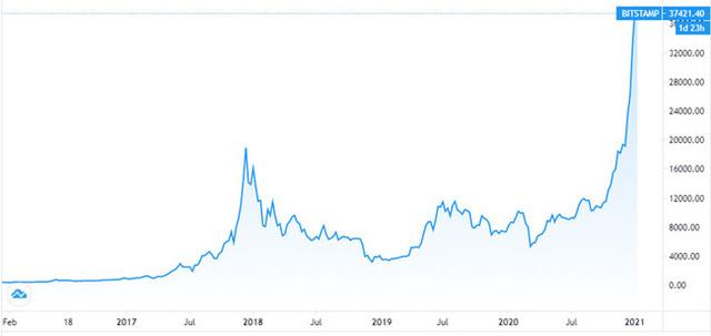 UBS Wealth: Giá tiền ảo có thể rớt về 0 - ảnh 1