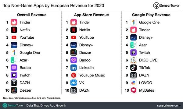 Chi tiêu cho ứng dụng di động ở châu Âu tăng 31% trong năm 2020 - ảnh 2
