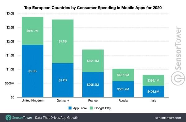 Chi tiêu cho ứng dụng di động ở châu Âu tăng 31% trong năm 2020 - ảnh 1