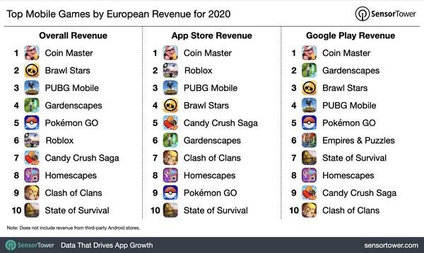 Chi tiêu cho ứng dụng di động ở châu Âu tăng 31% trong năm 2020 - ảnh 3