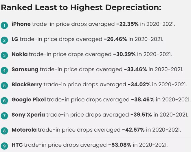 Điện thoại Android mất giá nhanh gấp đôi iPhone - ảnh 2