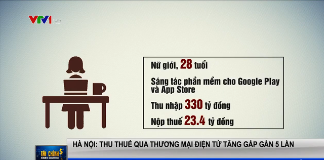 Cô gái Hà Nội sinh năm 1992 thu nhập 330 tỷ đồng/năm nhờ viết phần mềm cho Google Play và App Store, nộp thuế hơn 23 tỷ đồng - ảnh 2