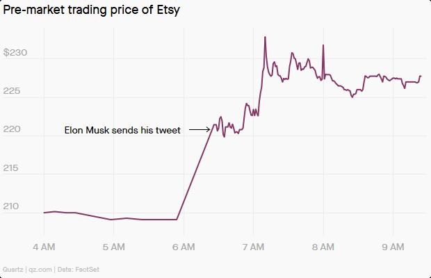 Dòng tweet của Elon Musk lại làm cổ phiếu một công ty ít tên tuổi tăng vọt - ảnh 2