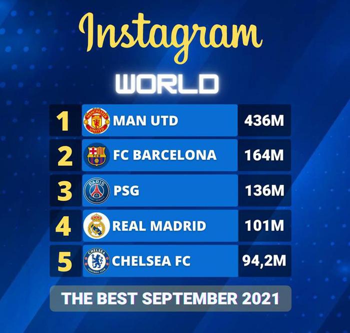 Nhờ Ronaldo, MU tiếp tục thâu tóm danh hiệu trên... Instagram - Ảnh 1.