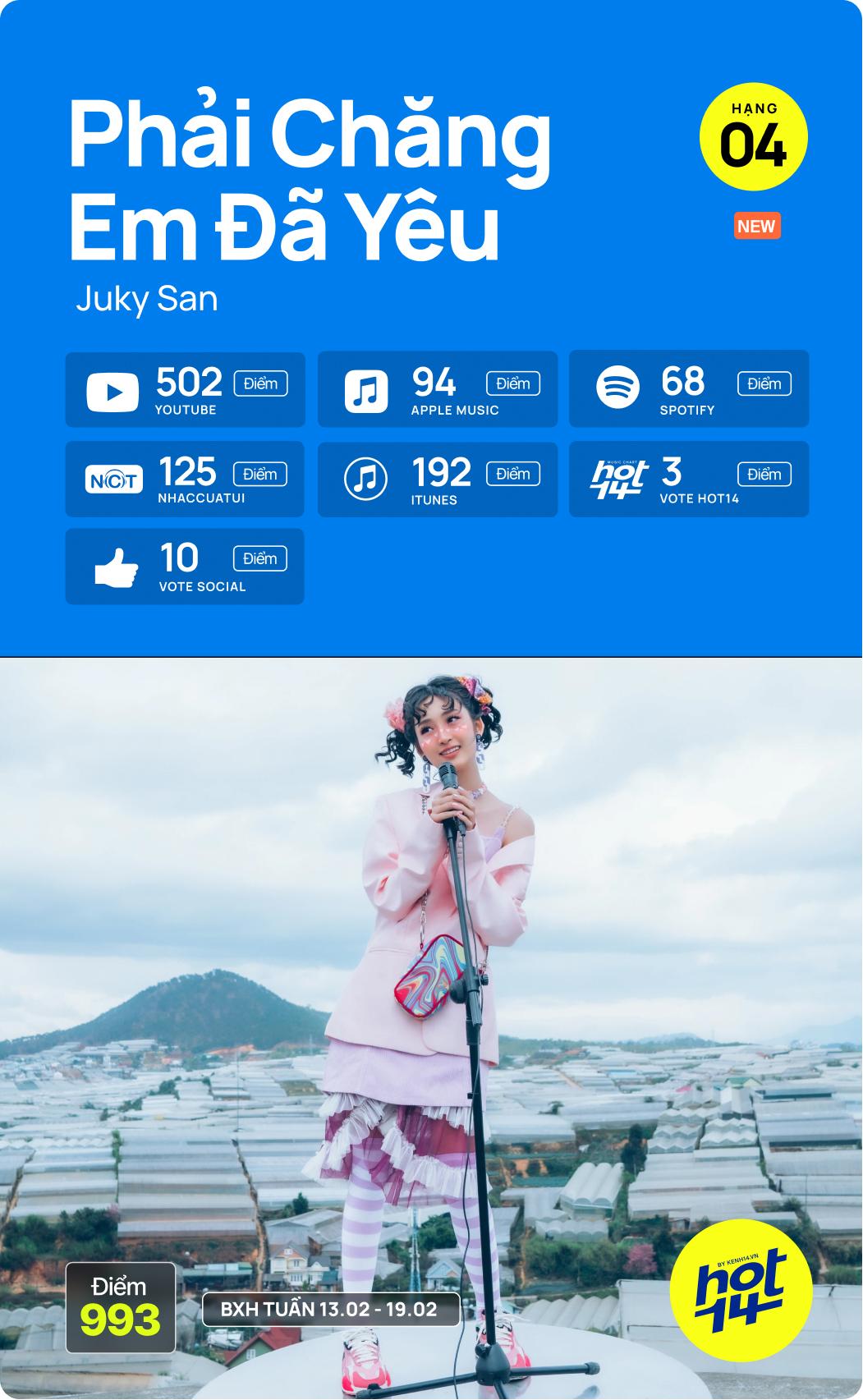 Hiện tượng Tình Bạn Diệu Kỳ chấm dứt chuỗi 7 tuần liên tiếp no.1 của Jack; Juky San debut vượt cả Đen Vâu tại HOT14 tuần này - Ảnh 12.