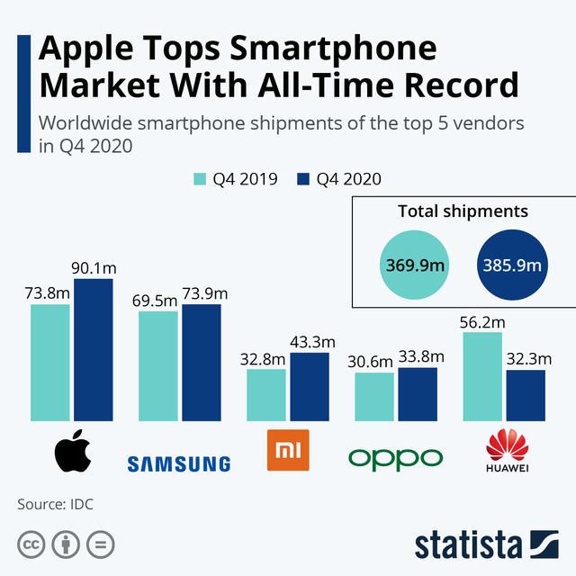 Sau 5 năm, Apple cuối cùng đã giành lại được vị trí vua di động từ tay Samsung - ảnh 2