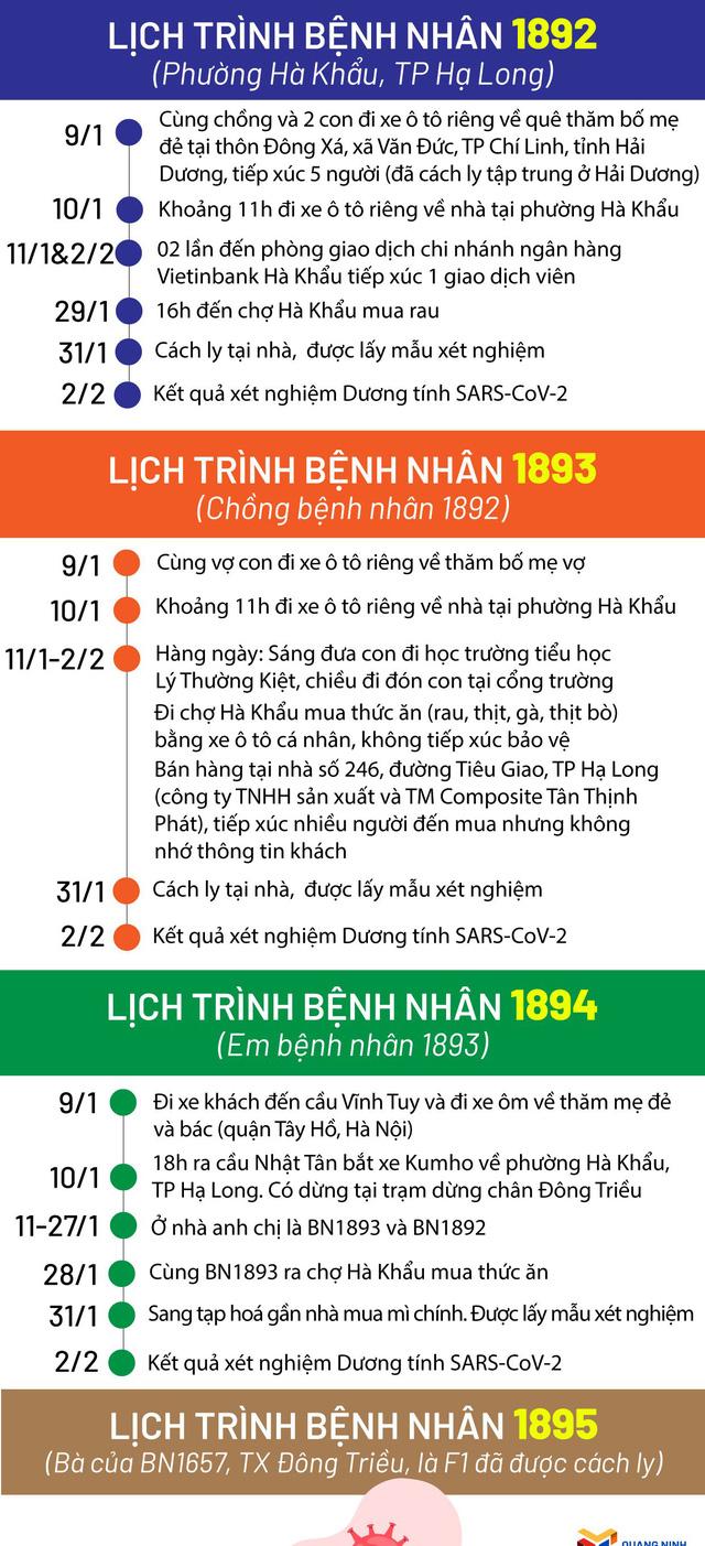 Dịch Covid-19 ngày 3/2: Công bố 9 ca lây nhiễm trong cộng đồng; Hạ Long (Quảng Ninh) họp khẩn trong đêm khi phát hiện 4 ca dương tính mới - Ảnh 1.