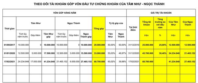 Dạy con làm việc nhà và thưởng tiền, ông bố Hà Nội giúp con đầu tư, tiết kiệm được… gần 70 triệu đồng - Ảnh 2.