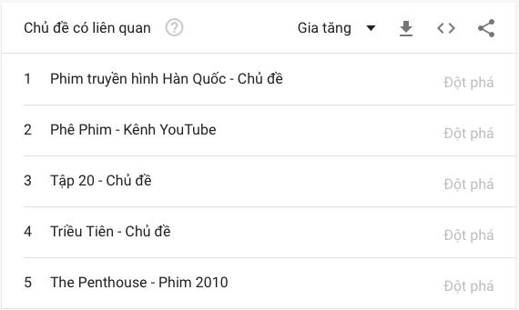 Không chỉ lọt top trending tại Việt Nam, Penthouse còn bất ngờ kéo theo một bộ phim cách đây 10 năm hồi sinh, nhưng tất cả chỉ là một cú lừa - ảnh 3