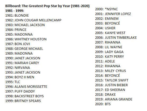 Tranh cãi Billboard vinh danh BTS là nghệ sĩ vĩ đại nhất 2020: Thành tích không bằng Ariana - Justin, nhưng có gì đó sai sai? - Ảnh 7.