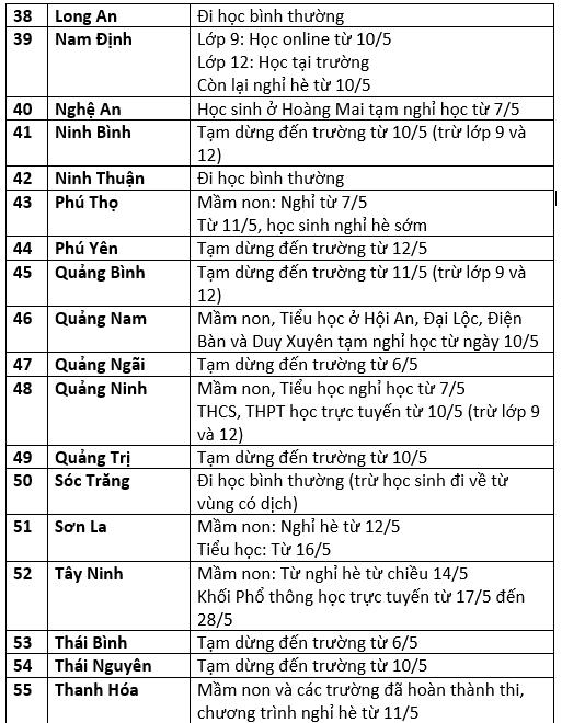 Cập nhật: Lịch đi học, nghỉ học của học sinh 63 tỉnh thành - Ảnh 3.