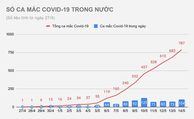 Diễn biến dịch ngày 14/5: Bác sĩ Bệnh viện Phổi T.Ư chung chuyến bay với Giám đốc Hacinco mắc Covid-19; Thái Bình ghi nhận thêm 2 ca dương tính với SARS-CoV-2 - Ảnh 1.