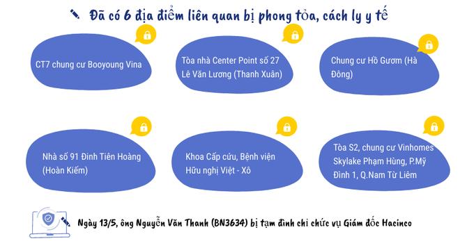 Dịch Covid-19 ngày 14/5: Hà Nội thêm 7 ca dương tính mới; Hưng Yên dỡ bỏ phong tỏa ổ dịch tại huyện Phù Cừ - Ảnh 3.