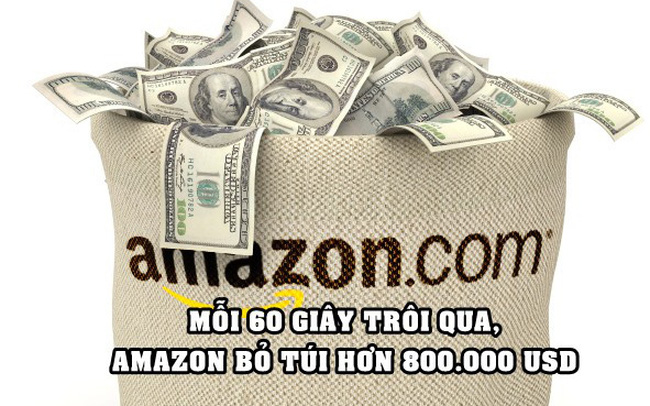 Choáng với khả năng 'đẻ ra tiền' của Big Tech: Amazon kiếm hơn 800.000 USD/phút trong khi Apple đút túi gần 700.000 USD/phút - ảnh 1