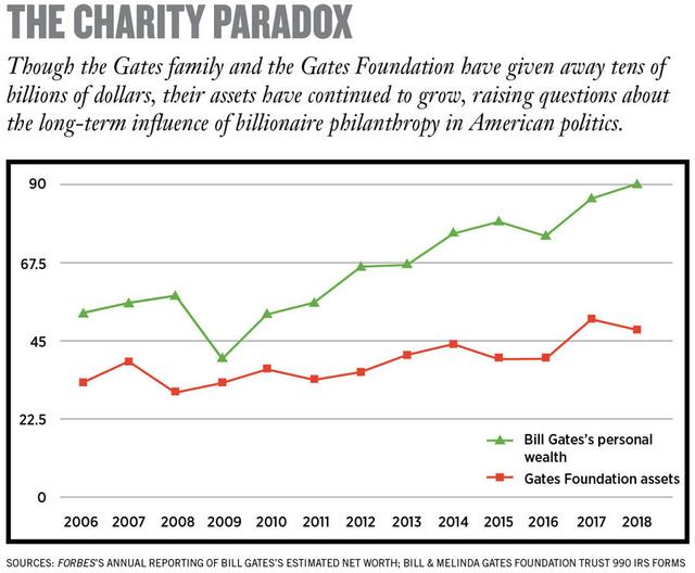 Bill Gates và công cuộc làm giàu mang tên 'Từ thiện': Bỏ ra 23,5 tỷ USD, thu về 28,5 tỷ USD - ảnh 1