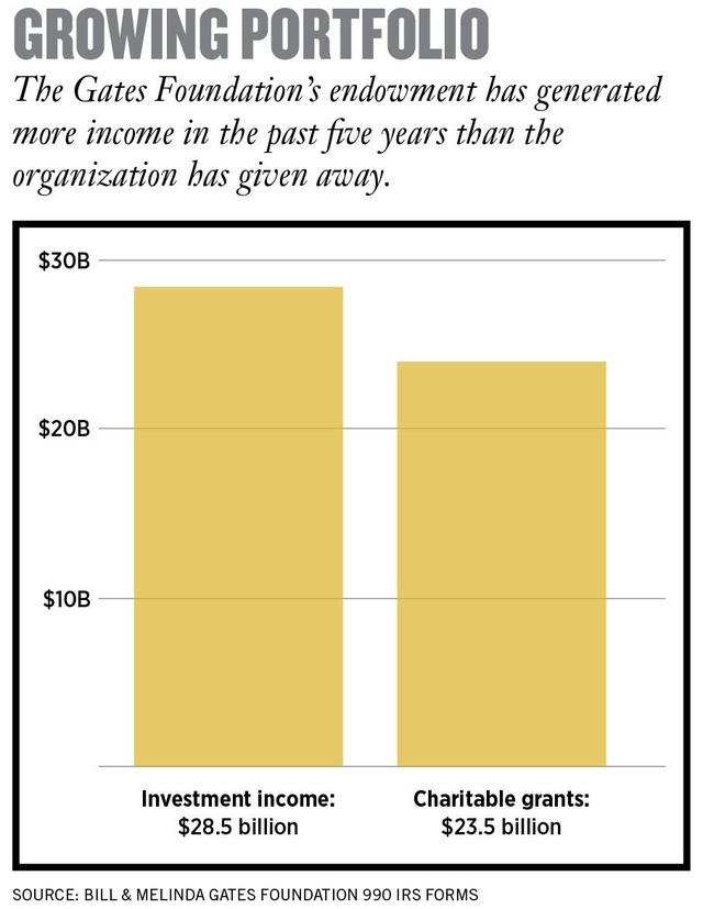 Bill Gates và công cuộc làm giàu mang tên 'Từ thiện': Bỏ ra 23,5 tỷ USD, thu về 28,5 tỷ USD - ảnh 2
