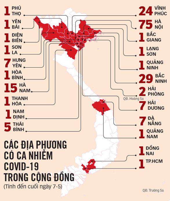 Dịch Covid-19 ngày 8/5: Hà Nội, Bắc Ninh liên tục ghi nhận hàng chục ca dương tính mới, nâng mức cảnh báo lên cao nhất - Ảnh 1.