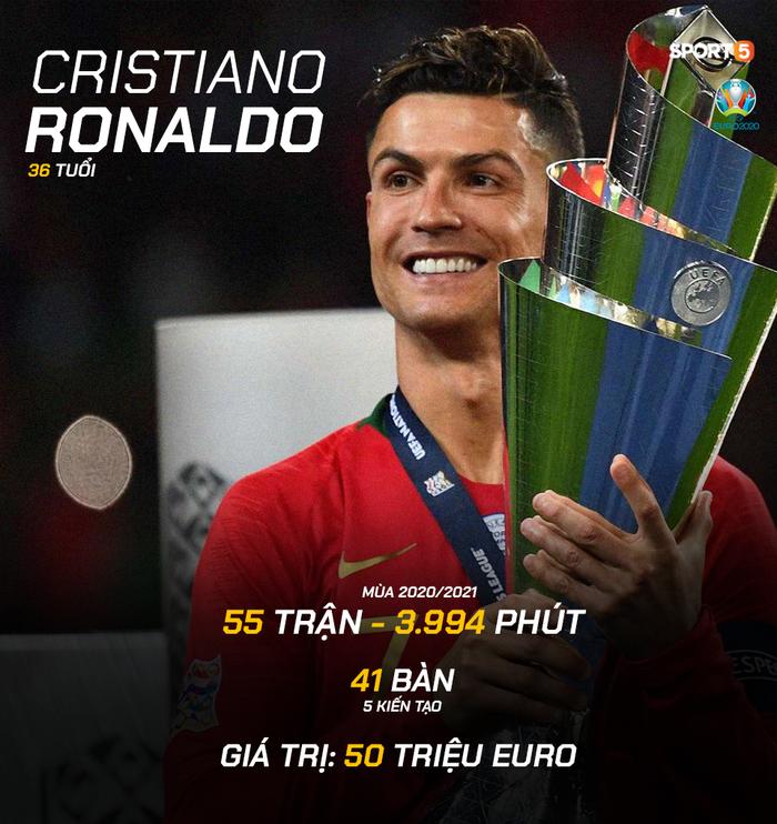 Đội hình 10 cầu thủ vừa giàu vừa mlem mlem nhất Euro 2020 - Ảnh 4.