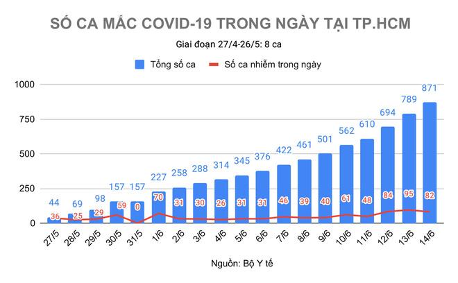 Diễn biến dịch ngày 14/6: Thêm 75 ca mắc mới Covid-19; TP.HCM còn nhiều F0 lẩn khuất trong cộng đồng - Ảnh 1.