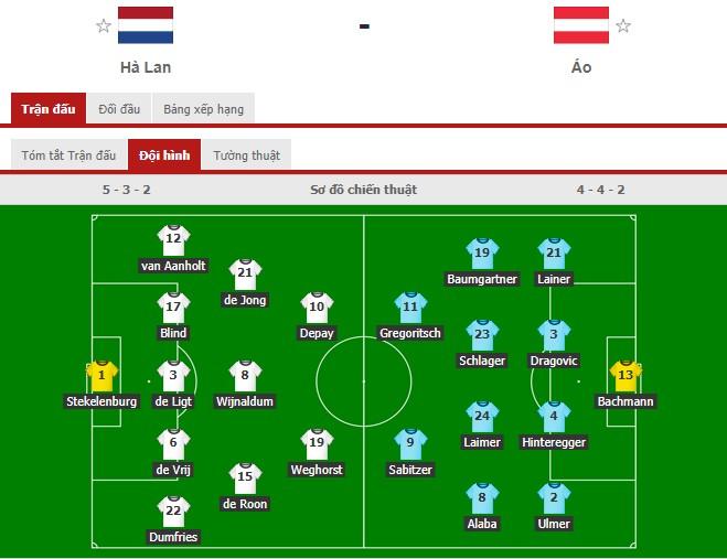 Thắng áp đảo tuyển Áo, Hà Lan chính thức bước tiếp vào vòng knock-out Euro - ảnh 1