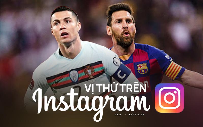 Thi đấu xuất sắc, Ronaldo phá kỷ lục của chính mình trên Instagram với 300 triệu follower, vậy Messi vị trí nào?
