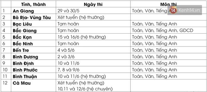 Cập nhật lịch thi vào lớp 10 của 63 tỉnh thành: Nơi dời đến tháng 8, nơi quyết định xét tuyển - Ảnh 3.
