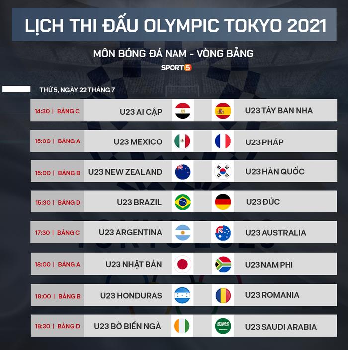 Những thông tin cần biết về môn bóng đá nam tại Olympic 2020 - Ảnh 8.