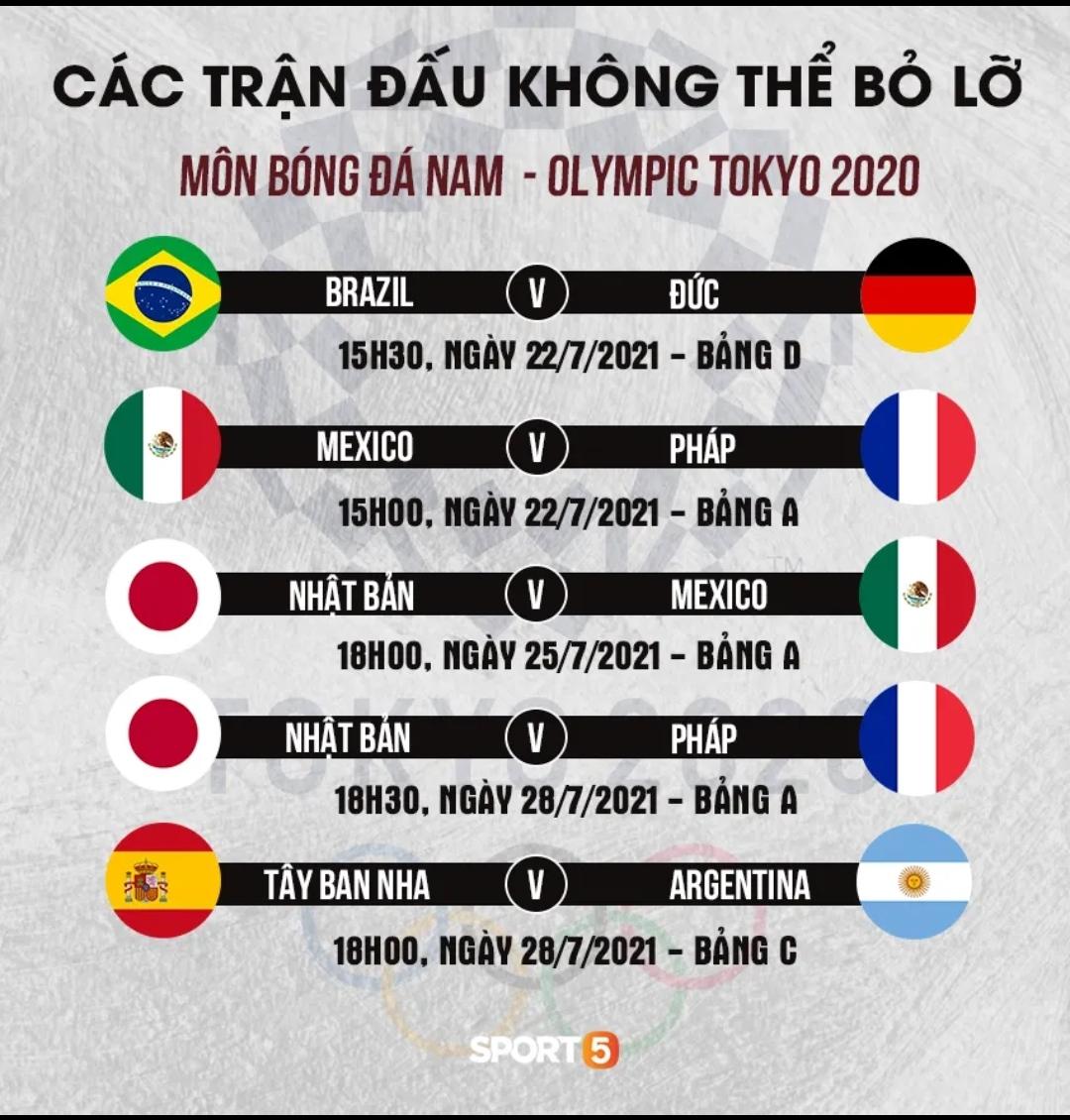 Những thông tin cần biết về môn bóng đá nam tại Olympic 2020 - Ảnh 9.