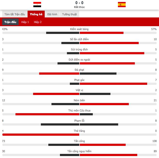 Dàn sao Euro 2020 gây thất vọng, Olympic Tây Ban Nha bị Ai Cập chia điểm - ảnh 10