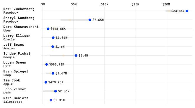 Facebook chi 23,4 triệu USD để bảo vệ Mark Zuckerberg, cao nhất trong thế giới công nghệ - ảnh 3