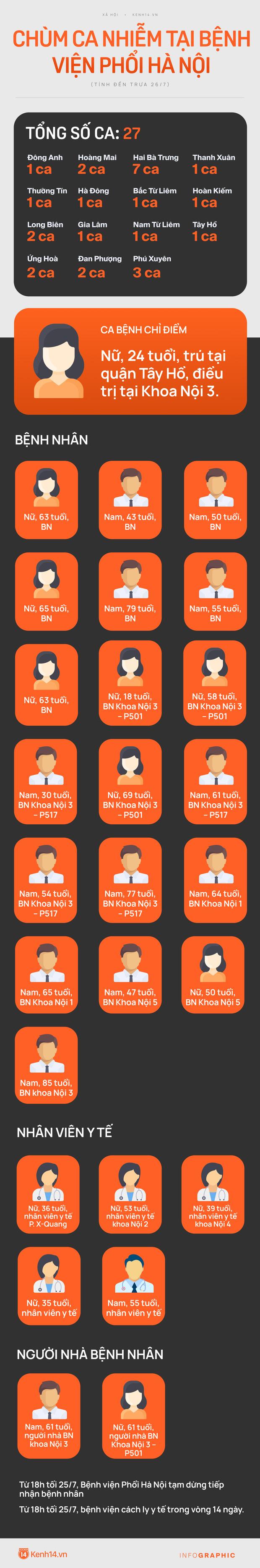 Diễn biến dịch ngày 26/7: Hà Nội thêm 24 ca dương tính SARS-CoV-2; Siêu thị ở TP.HCM sẽ đóng cửa trước 17h - Ảnh 1.