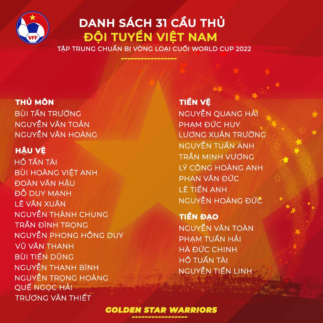 Công Phượng vắng mặt trong danh sách 31 cầu thủ của HLV Park Hang-seo chuẩn bị cho vòng loại thứ ba World Cup - Ảnh 2.