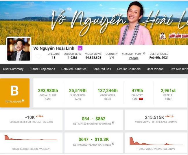Sau lùm xùm 15,2 tỷ tiền từ thiện, NS Hoài Linh gặp tổn thất lớn về mặt này dù từng gây xôn xao khắp MXH - Ảnh 2.